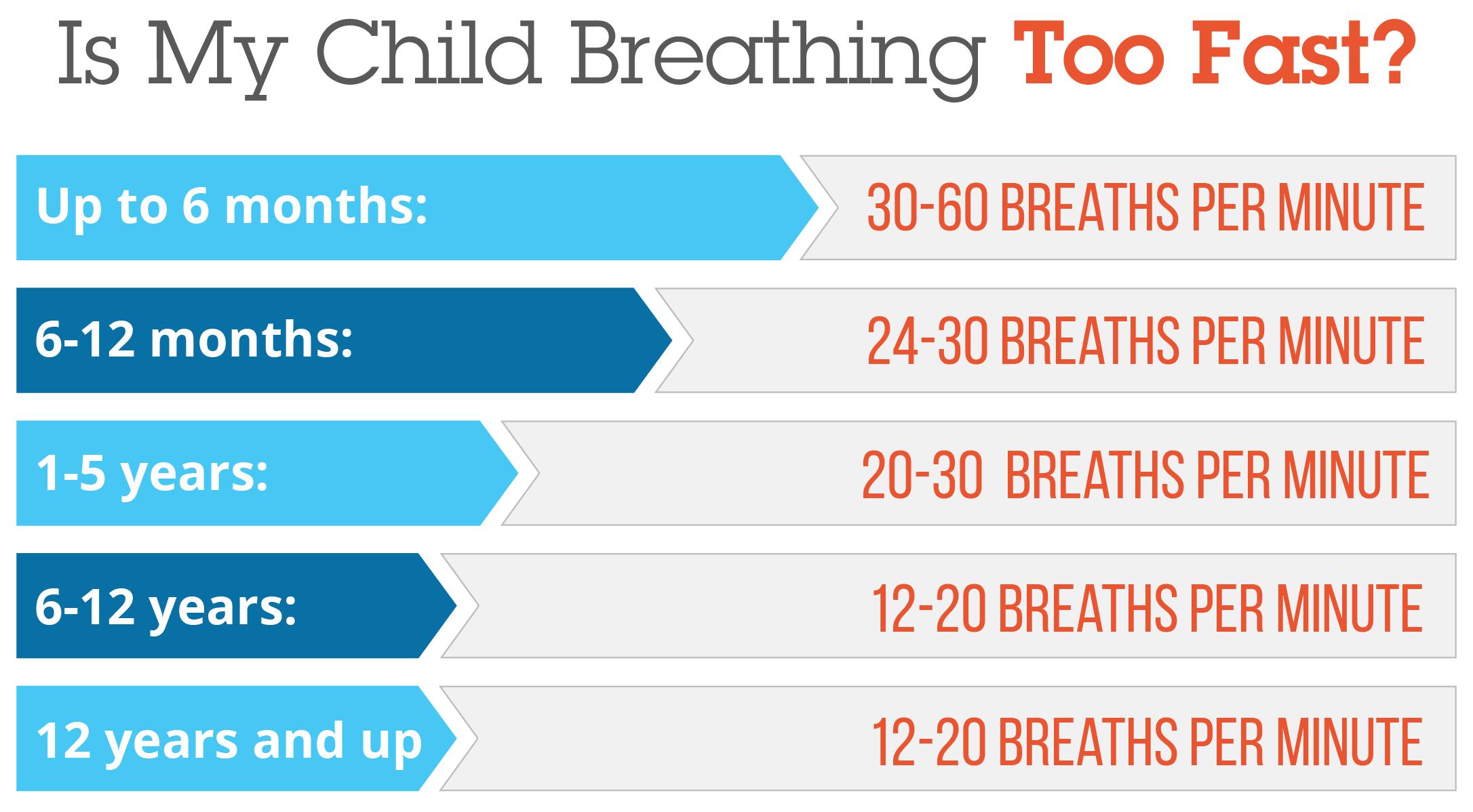 سرعة التنفس عند الأطفال حديثي الولادة - معدل التنفس الطبيعي عند الأطفال حديثي الولادة